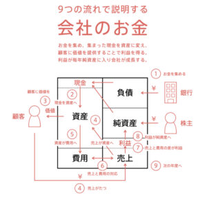9つの流れで説明する「会社のお金」の図解
